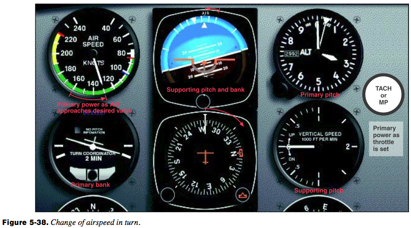 Change-of-Airspeed-In-a-Turn