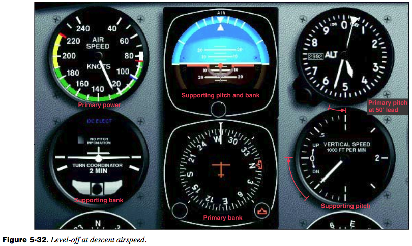 Level Off Descent Airspeed