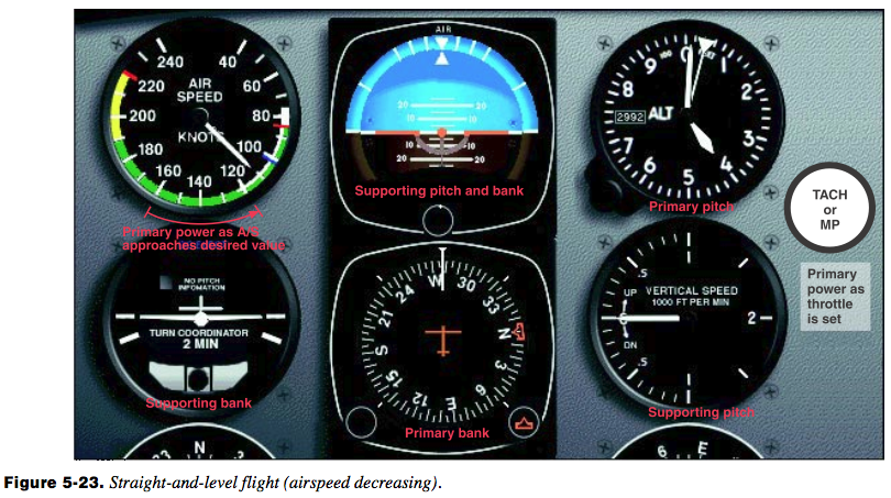 Straight and Level Reduced Airspeed