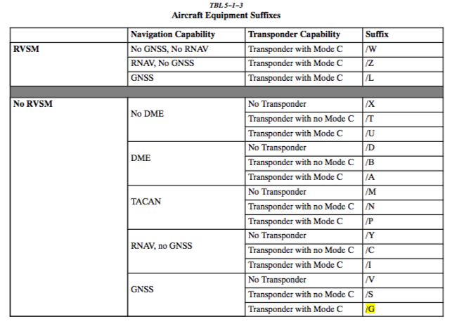 Aircraft Classification