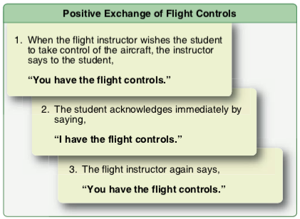 Positive Exchange of Flight Controls