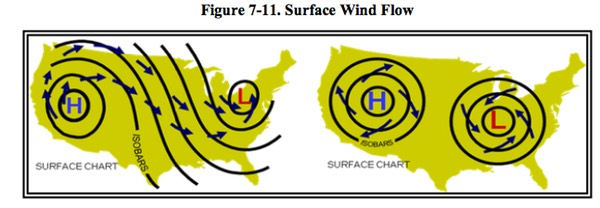 Surface Wind Flow
