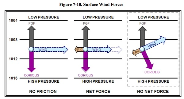 Surface Wind Forces