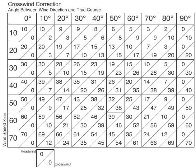 Crosswind Correction Table