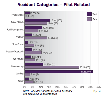 Nall Report 2005 Pilot Induced Accidents