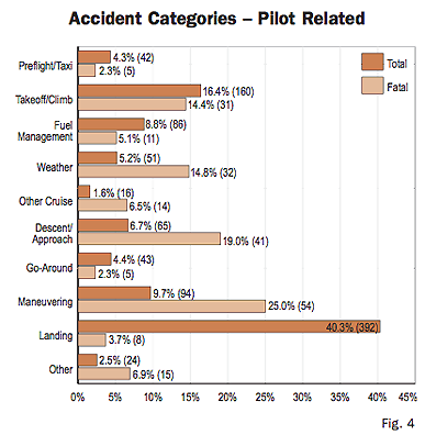 Nall Report 2006 Pilot Induced Accidents
